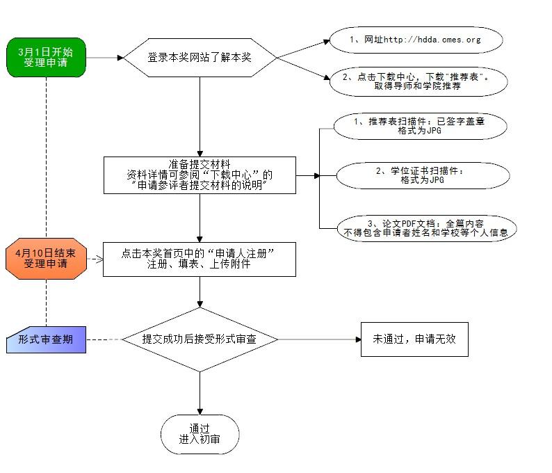 申请者流程.jpg